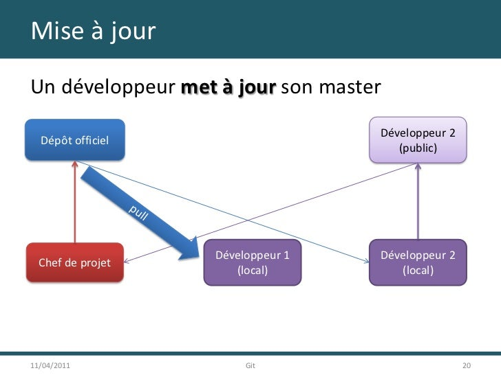 Mise à jour<br />Un développeur met à jour son master<br />11/04/2011<br />20<br />Git<br />Développeur 2<br />(public)<br...
