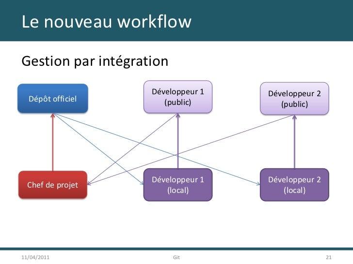 Le nouveau workflow<br />Gestion par intégration<br />11/04/2011<br />21<br />Git<br />Développeur 1<br />(public)<br />Dé...