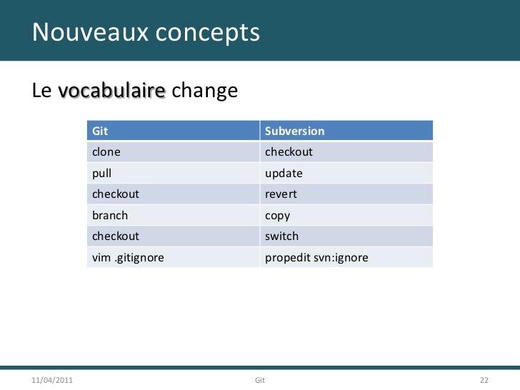 Nouveaux concepts<br />Le vocabulaire change<br />11/04/2011<br />22<br />Git<br />