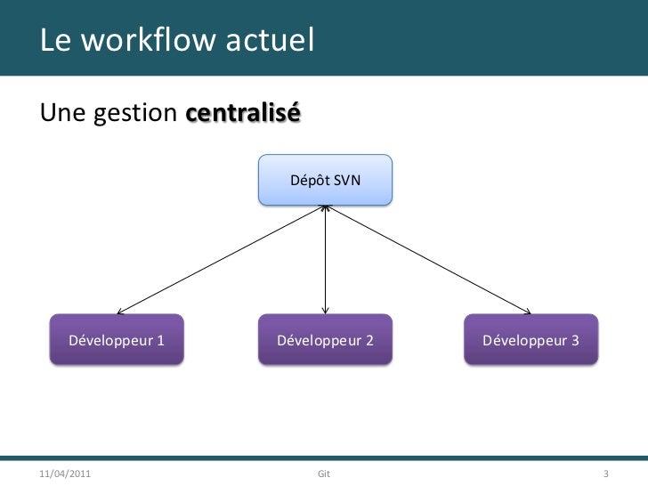 Le workflow actuel<br />Une gestion centralisé<br />11/04/2011<br />3<br />Git<br />Dépôt SVN<br />Développeur 1<br />Déve...