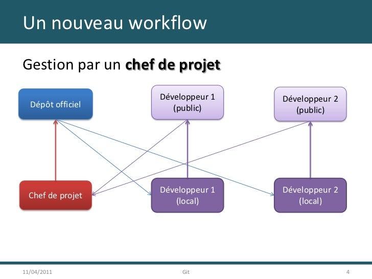 Un nouveau workflow<br />Gestion par un chef de projet<br />11/04/2011<br />4<br />Git<br />Développeur 1<br />(public)<br...