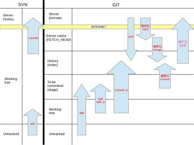 SVN                                            GITServer                    ServerHistory                   (remote)      ...
