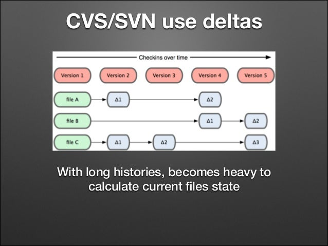 CVS/SVN use deltas  With long histories, becomes heavy to calculate current files state
