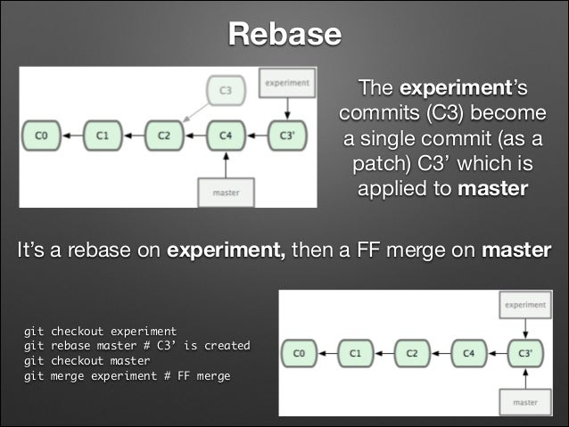 Rebase The experiment's commits (C3) become a single commit (as a patch) C3' which is applied to master It's a rebase on e...