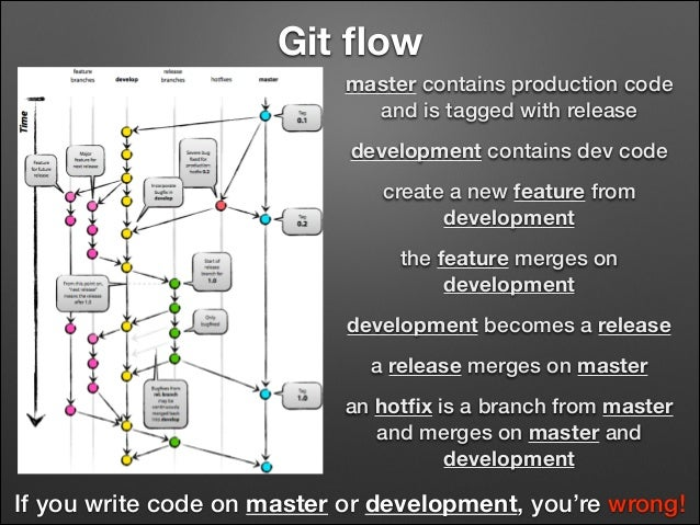 Git flow master contains production code and is tagged with release development contains dev code create a new feature from...