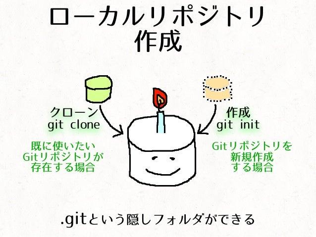 ローカルリポジトリ 作成 クローン git clone 作成 git init 既に使いたい Gitリポジトリが 存在する場合 Gitリポジトリを 新規作成 する場合 .gitという隠しフォルダができる