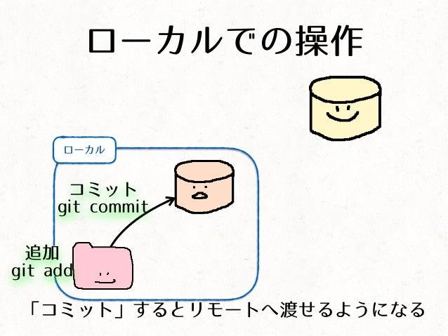 ローカルでの操作 ローカル コミット git commit 「コミット」するとリモートへ渡せるようになる 追加 git add