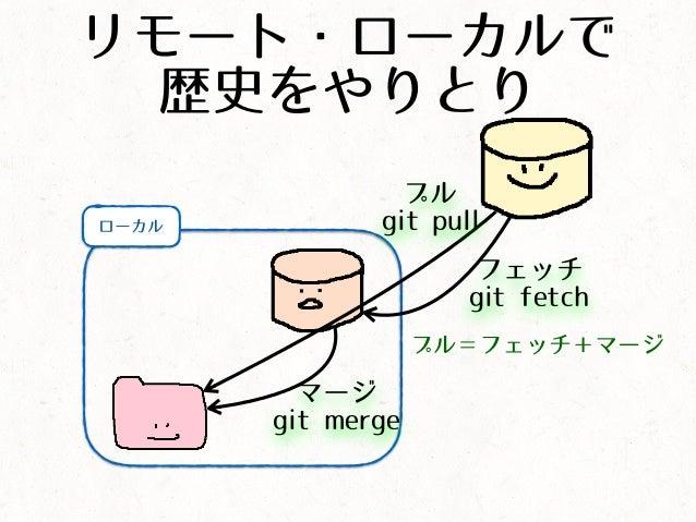 リモート・ローカルで 歴史をやりとり ローカル フェッチ git fetch マージ git merge プル=フェッチ+マージ プル git pull