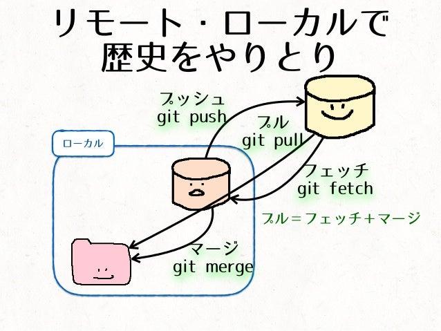 リモート・ローカルで 歴史をやりとり ローカル フェッチ git fetch マージ git merge プル=フェッチ+マージ プル git pull プッシュ git push