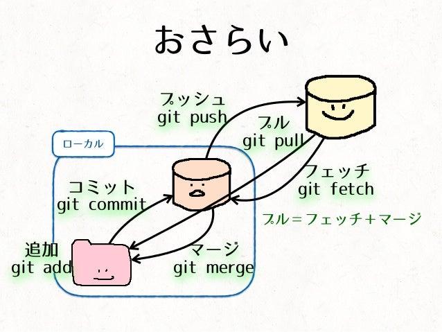 ローカル フェッチ git fetch マージ git merge プル git pull おさらい コミット git commit 追加 git add プッシュ git push プル=フェッチ+マージ