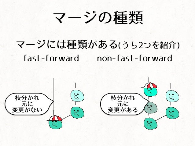 マージの種類 マージには種類がある(うち2つを紹介) fast-forward non-fast-forward 枝分かれ 元に 変更がない 枝分かれ 元に 変更がある
