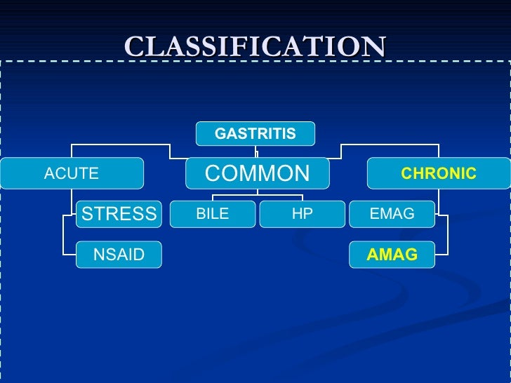 Gastritis and its consequence