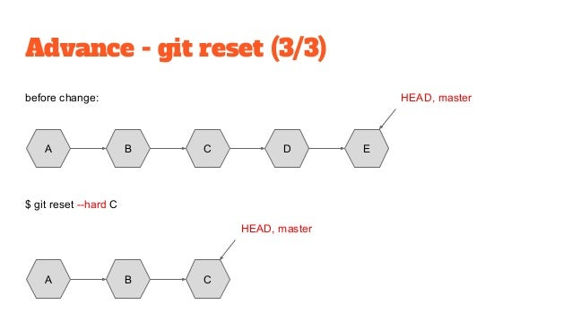 Git - a powerful version control tool