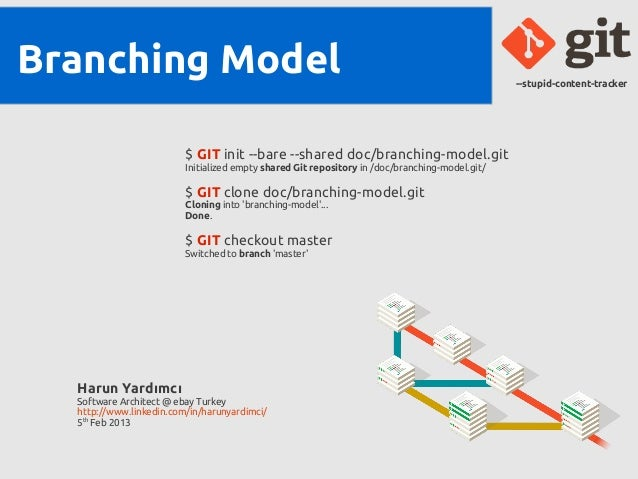 Branching Model                                                                                 --stupid-content-tracker  ...