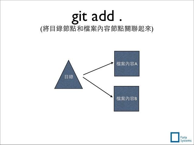 檔案內容A 檔案內容B git add . (將⺫⽬目錄節點和檔案內容節點關聯起來) ⺫⽬目錄