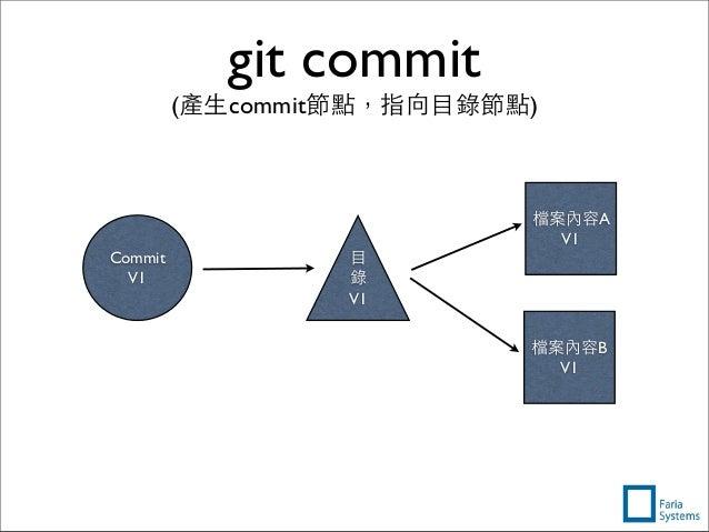 檔案內容A V1 檔案內容B V1 git commit (產⽣生commit節點,指向⺫⽬目錄節點) ⺫⽬目 錄 V1 Commit V1
