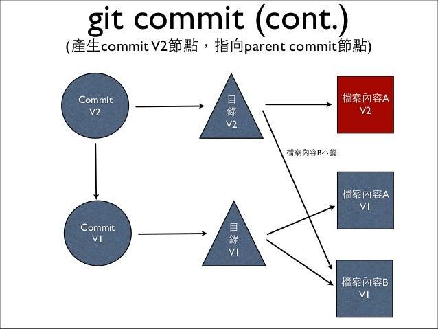 檔案內容B V1 git commit (cont.) (產⽣生commitV2節點,指向parent commit節點) ⺫⽬目 錄 V1 Commit V1 檔案內容A V2 ⺫⽬目 錄 V2 Commit V2 檔案內容A V1 檔案內容...