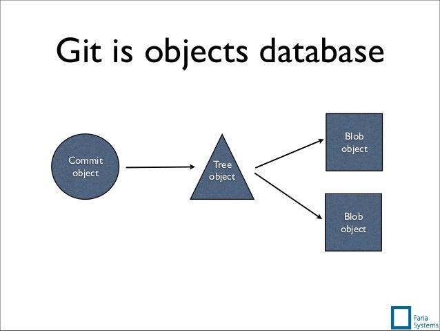 Git is objects database Blob object Blob object Tree object Commit object