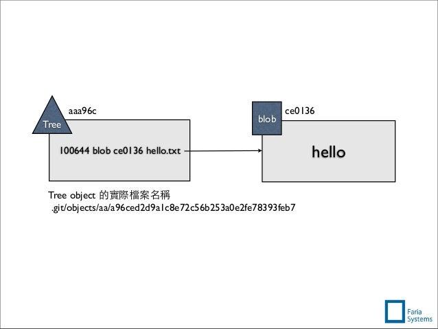 Tree object 的實際檔案名稱 .git/objects/aa/a96ced2d9a1c8e72c56b253a0e2fe78393feb7 100644 blob ce0136 hello.txt Tree hello blob ce...