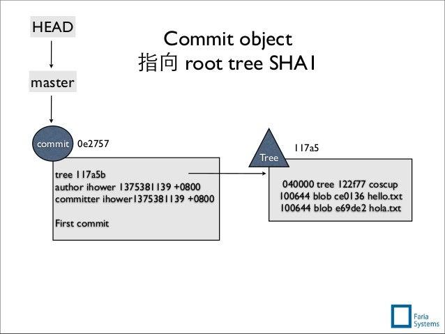 Commit object 指向 root tree SHA1 040000 tree 122f77 coscup 100644 blob ce0136 hello.txt 100644 blob e69de2 hola.txt Tree 11...