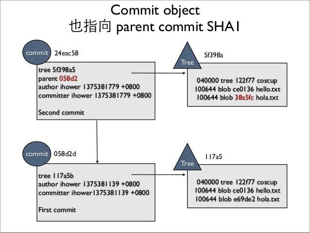 Commit object 也指向 parent commit SHA1 040000 tree 122f77 coscup 100644 blob ce0136 hello.txt 100644 blob e69de2 hola.txt Tr...