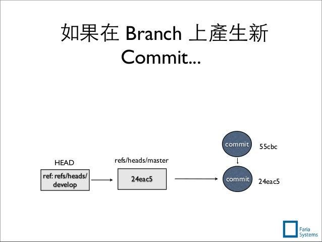 如果在 Branch 上產⽣生新 Commit... 24eac5commit24eac5 refs/heads/master ref: refs/heads/ develop HEAD 55cbccommit