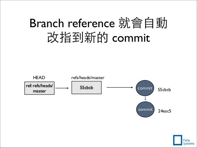 Branch reference 就會⾃自動 改指到新的 commit 24eac5commit 55cbcb refs/heads/master ref: refs/heads/ master HEAD 55cbcbcommit