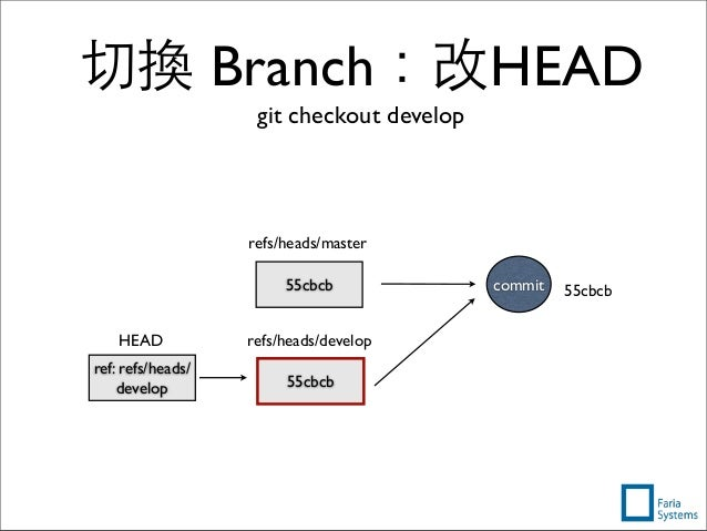 切換 Branch:改HEAD git checkout develop 55cbcbcommit55cbcb refs/heads/master 55cbcb refs/heads/develop ref: refs/heads/ devel...