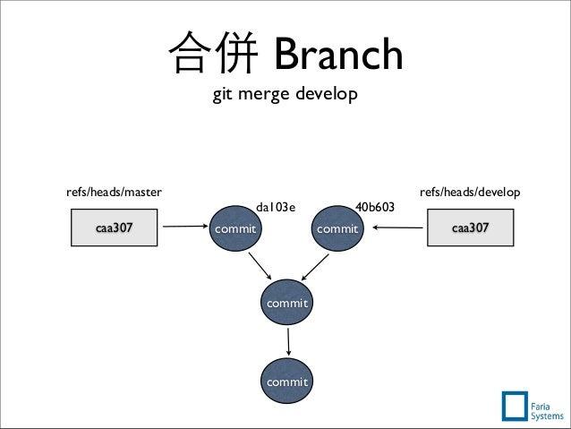 commit caa307 refs/heads/master caa307 refs/heads/develop commit commit commit 40b603da103e 合併 Branch git merge develop