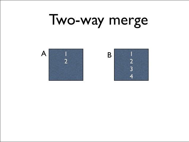 1 2 1 2 3 4 A B Two-way merge