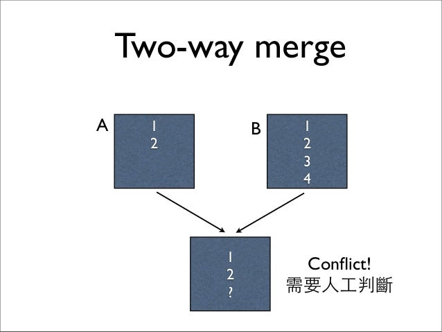 1 2 1 2 3 4 A B 1 2 ? Conflict! 需要⼈人⼯工判斷 Two-way merge