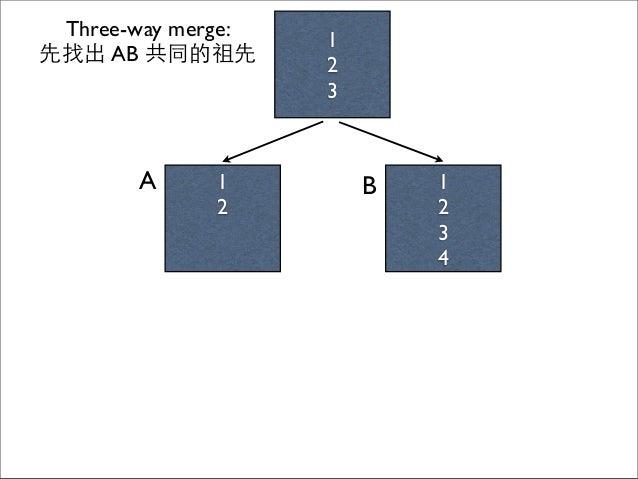 1 2 1 2 3 4 A B 1 2 3 Three-way merge: 先找出 AB 共同的祖先