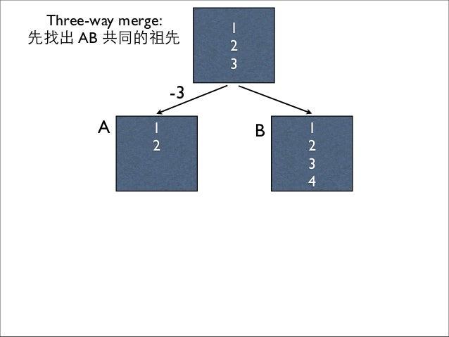 1 2 1 2 3 4 A B 1 2 3 Three-way merge: 先找出 AB 共同的祖先 -3