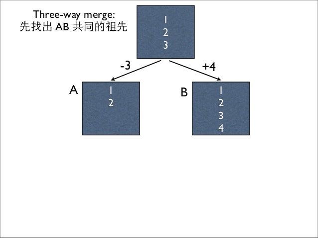 1 2 1 2 3 4 A B 1 2 3 Three-way merge: 先找出 AB 共同的祖先 -3 +4