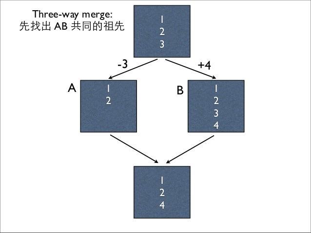 1 2 1 2 3 4 A B 1 2 4 1 2 3 Three-way merge: 先找出 AB 共同的祖先 -3 +4