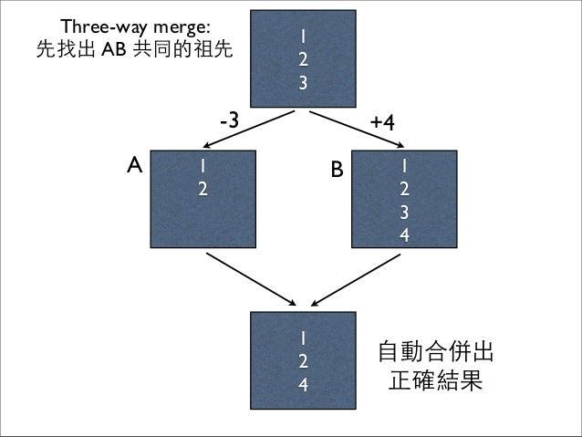 1 2 1 2 3 4 A B 1 2 4 ⾃自動合併出 正確結果 1 2 3 Three-way merge: 先找出 AB 共同的祖先 -3 +4