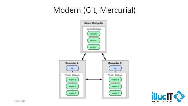 Vergleich SVN und Git Slide 3