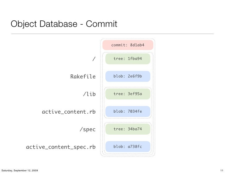 Object Database - Commit                                                     commit: 8d1ab4                               ...