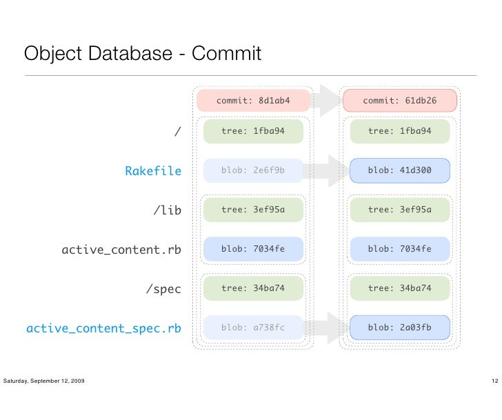 Object Database - Commit                                            commit: 8d1ab4   commit: 61db26                       ...
