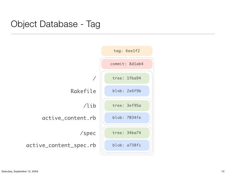 Object Database - Tag                                                      tag: 6ee1f2                                    ...