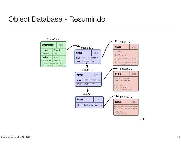 Object Database - Resumindo     Saturday, September 12, 2009         14