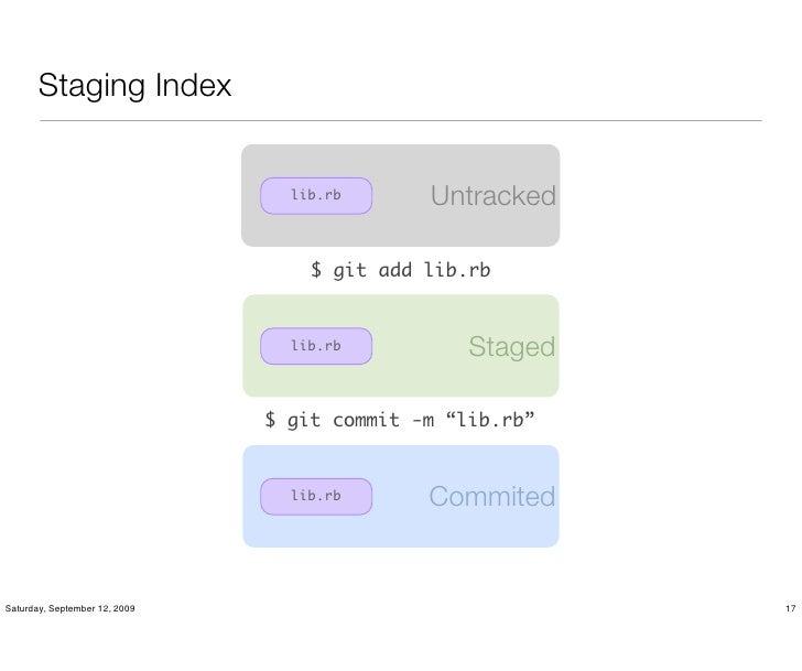 Staging Index                                    lib.rb      Untracked                                     $ git add lib.r...