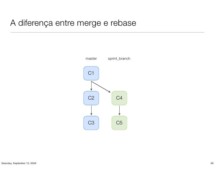 A diferença entre merge e rebase                                  master   sprint_branch                                  ...