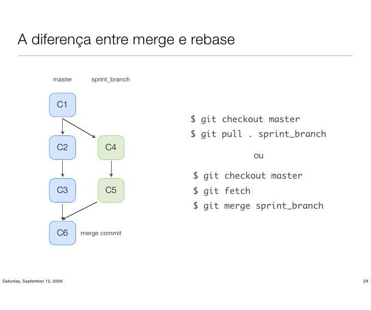 A diferença entre merge e rebase                         master      sprint_branch                             C1         ...