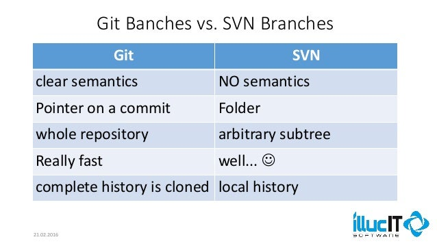 Comparison of SVN and Git