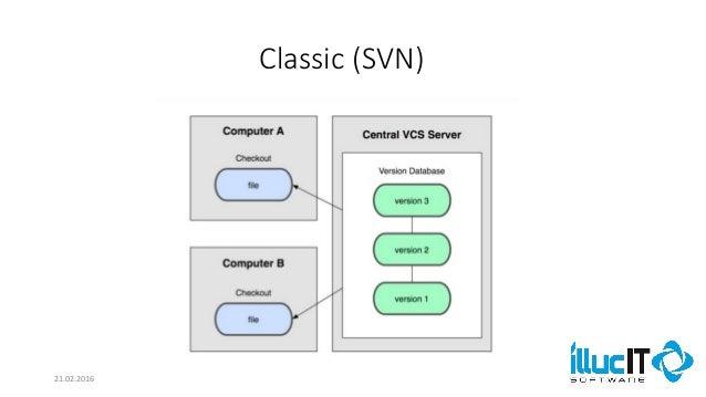 Comparison of SVN and Git Slide 2