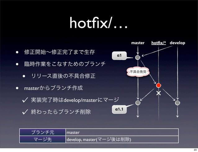 hotfix/…                                            master   hotfix/* develop•   修正開始∼修正完了まで生存                  α1•   臨時作業を...