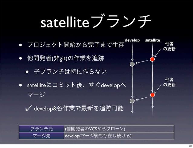 satelliteブランチ                                 develop   satellite•   プロジェクト開始から完了まで生存                                    他...