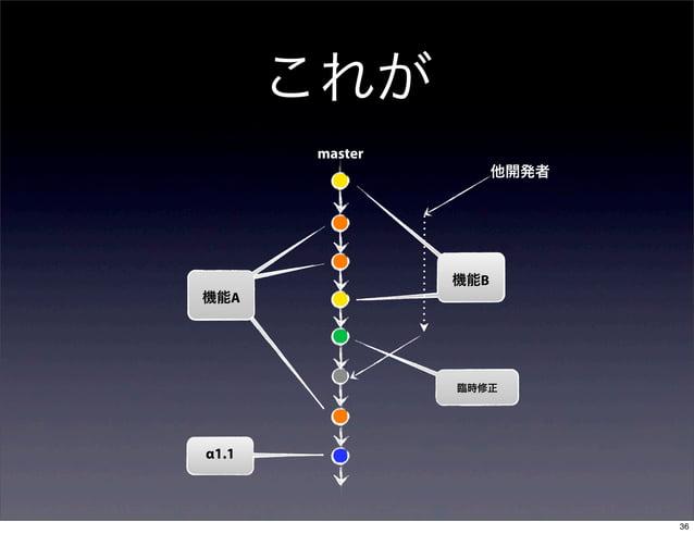 これが       master                      他開発者                機能B機能A                臨時修正α1.1                             36