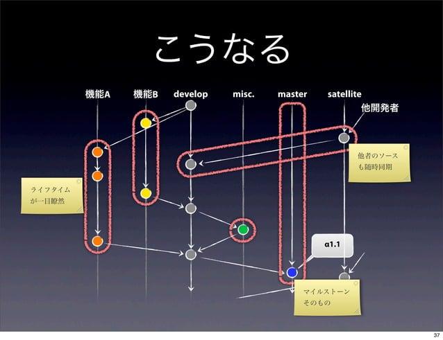 こうなる         機能A   機能B   develop   misc.   master   satellite                                                         他開発者...